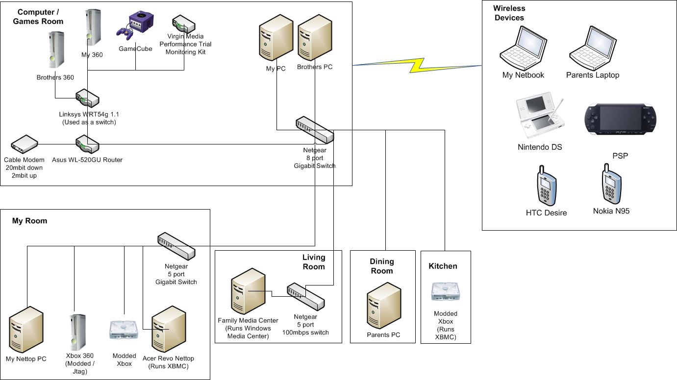 What Does Your Home Network Look Like Digiex Diagram With Switch And Router